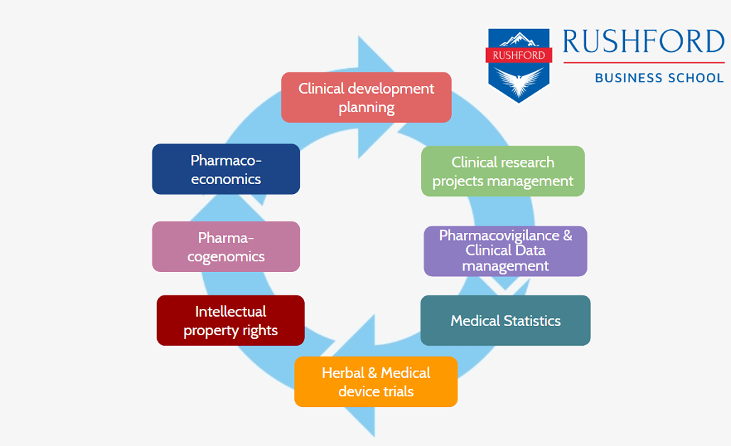 Career paths in Clinical Research